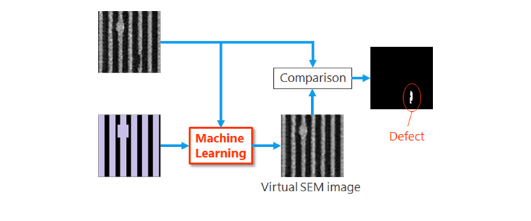 Image processing technology utilizing machine learning