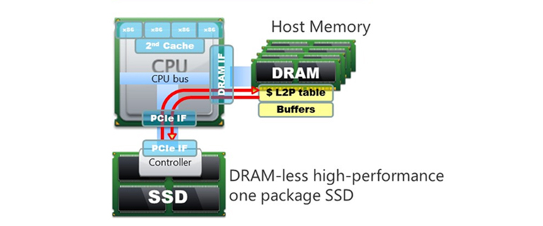 HMB (Host Memory Buffer) technology for DRAM-less SSD