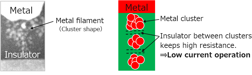 Fig.1: Cross-sectional TEM image and switching mechanism for the Ag ionic memory cell.