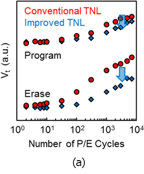 Fig. 5: Reliability for 10k P/E cycling stress. (a) Endurance.